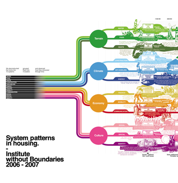 systems timeline